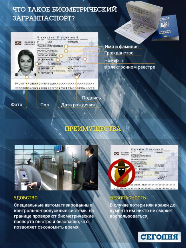 Загранпаспорт биометрический мфц спб