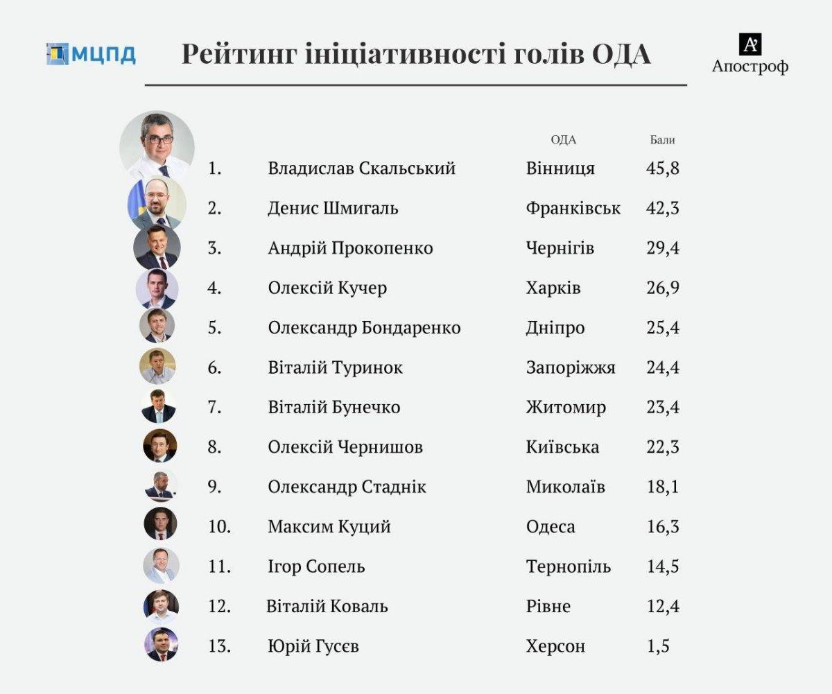 В рейтинге самых инициативных херсонский губернатор Юрий Гусев оказался на последнем месте